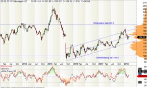 Wochen-Chart der VW-Aktie mit RSI-Indikator