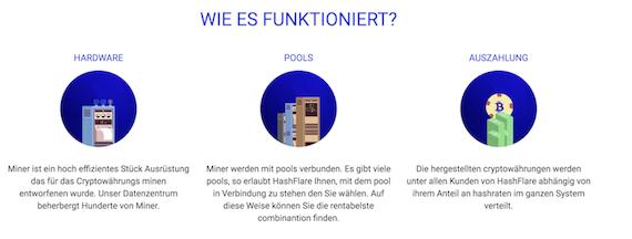 HashFlare Mining Funktion