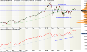 Tages-Chart des S&P500-Index mit Advance-Decline-Line