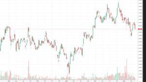 Softbank Aktie jetzt kaufen?