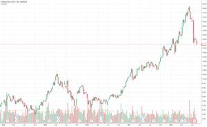 Stora Enso Aktie kaufen?