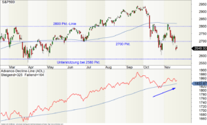 S&P500-Chart mit Advance-Decline-Line (ADL)