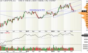 Wochen-Chart der Total-Aktie