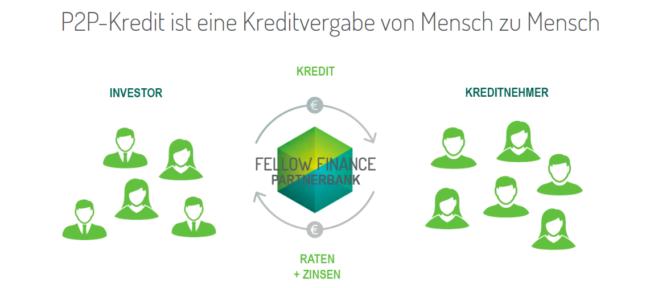 Fellow Finance Crowdfunding